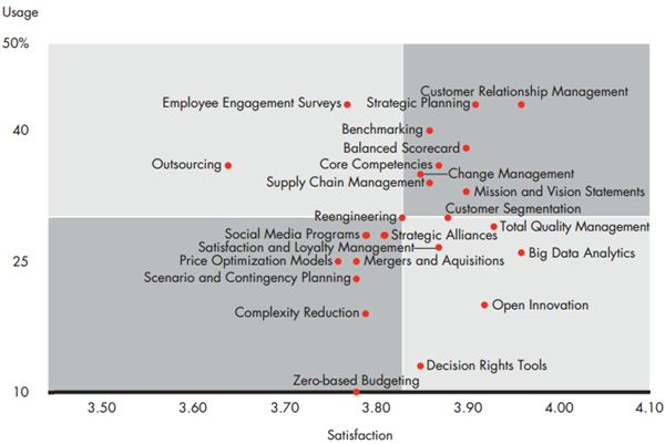 Bain Top 10 Management Tools 10795