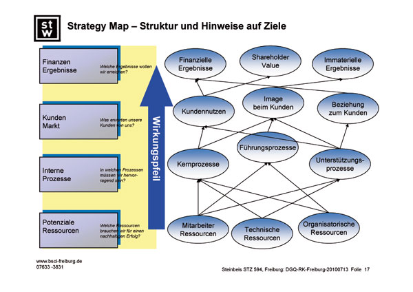 Strategy Map DE