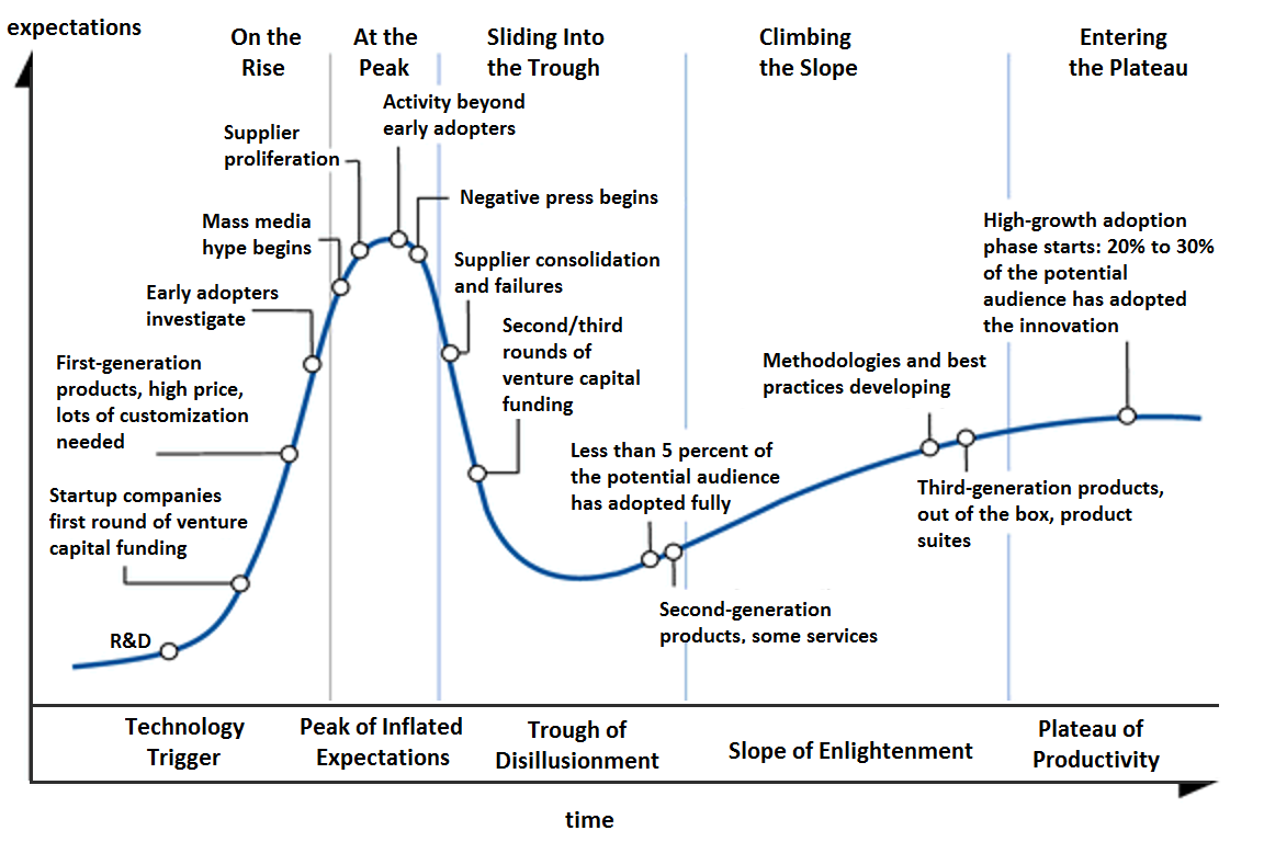 Gartner_Hype-Cycle advanced