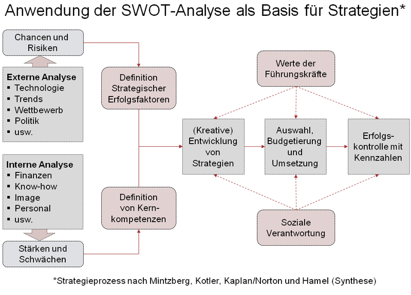 SWOT Analyse und Strategie